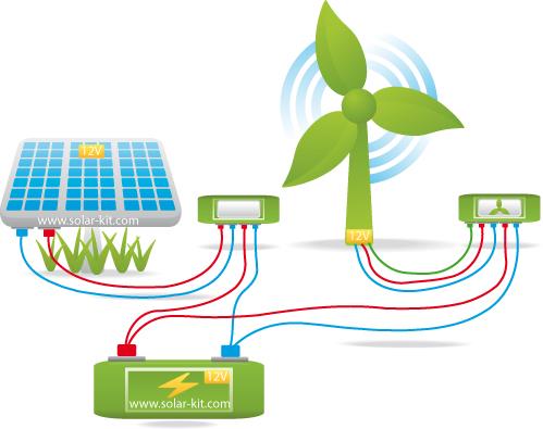Kit hybride complet olienne 300w panneau solaire 100w 2000w 220vac - Panneau solaire hybride ...