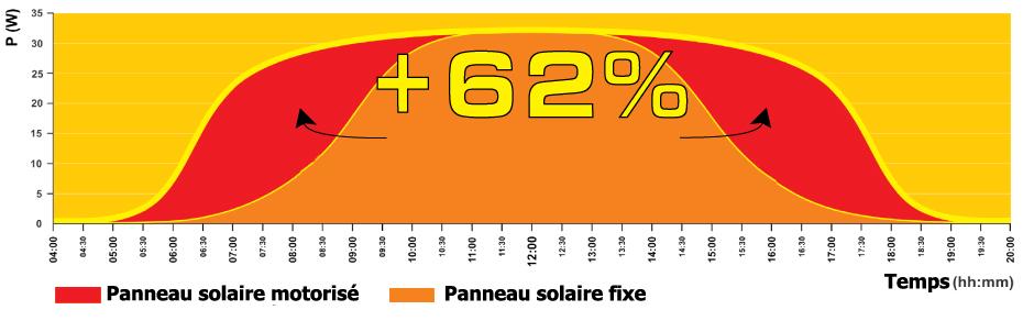 Traceur solaire pour panneau solaire thermique ecologie for Forum photovoltaique pas rentable