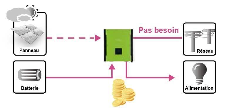 Onduleur-hybride-chargeur-infinisolar-sur-batterie