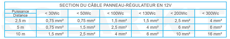 Cable - Section cable electrique ...