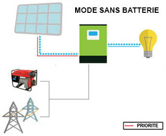 EDISON_mode_sans_batterie_v2